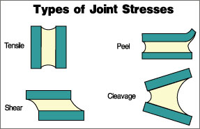 Types of Joint Stresses